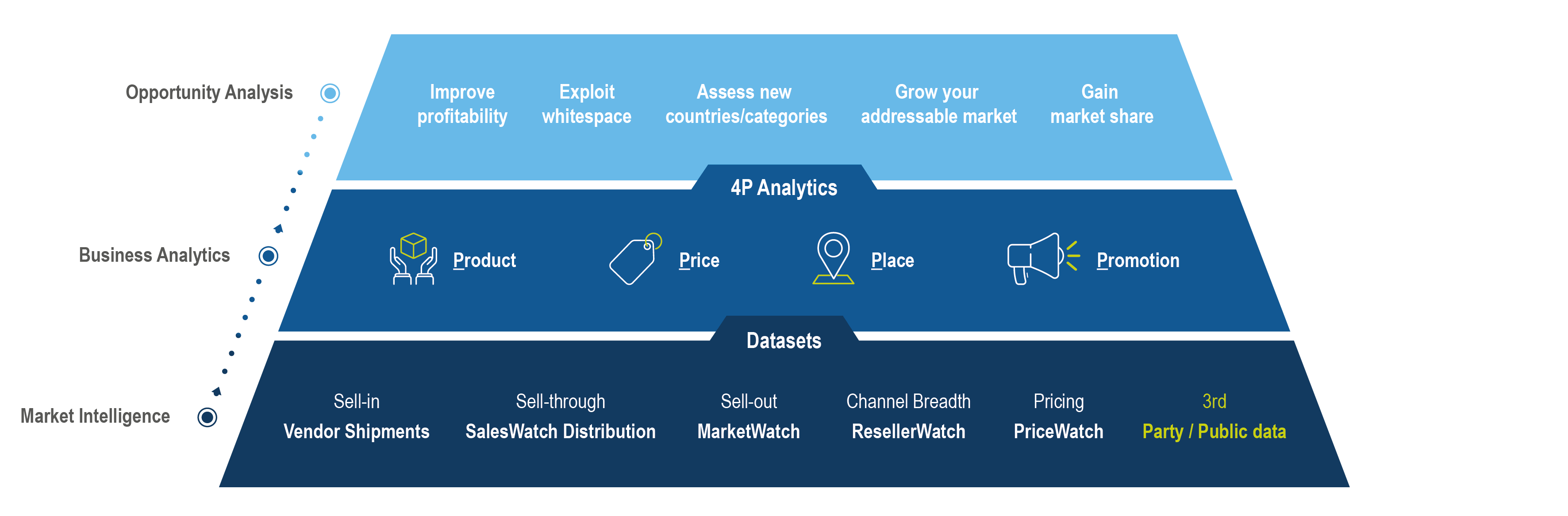 Solve your 4P challenges with tailored analytics solutions </br>built on a normalised view of the complete market